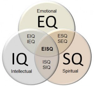Sinergi Antara IQ, EQ, SQ - ESQ Training